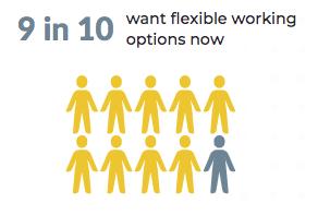 OpenSensors - 9 in 10 want flexible working