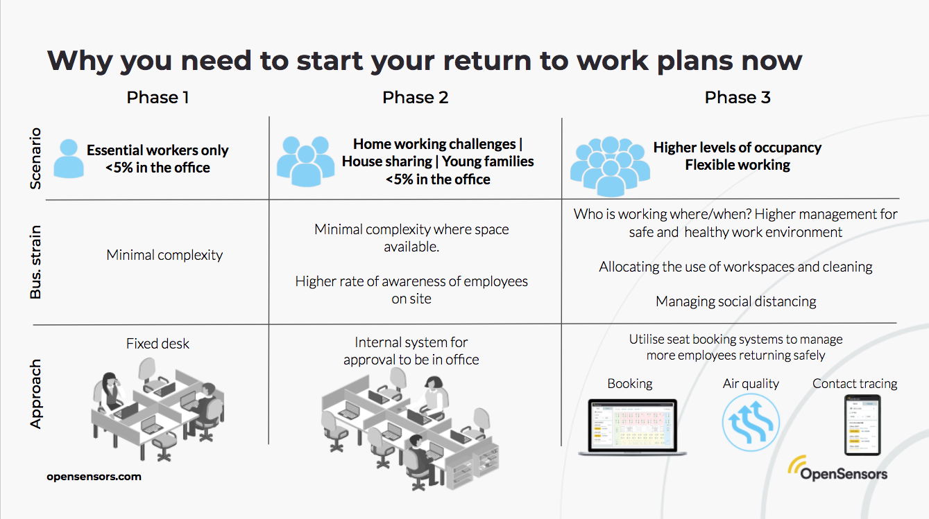 OpenSensors - Phases of return to work