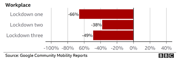 Google community mobility reports