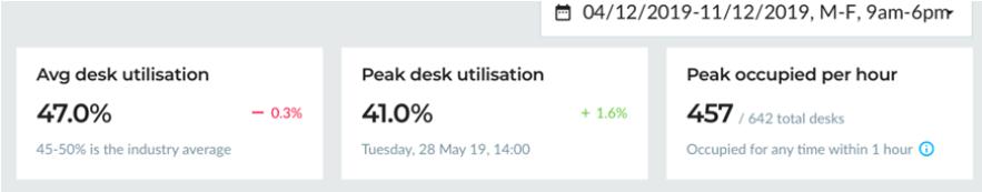 OpenSensors - Average and Peak Utilisation