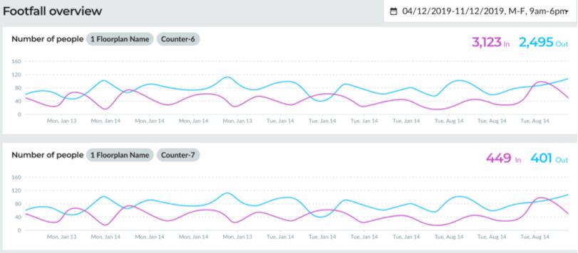 OpenSensors - Footfall utilisation data