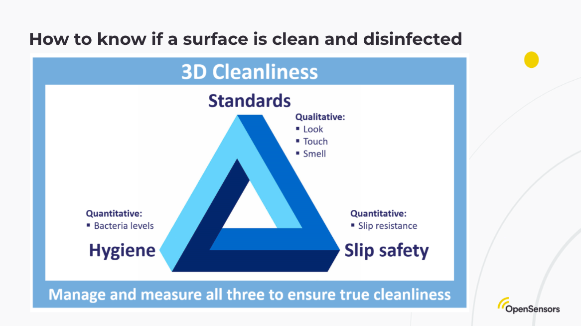 OpenSensors - Slip Safety 3D cleanliness