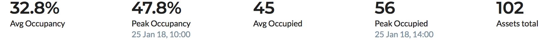 OpenSensors-average-and-peak-deak-occupancy