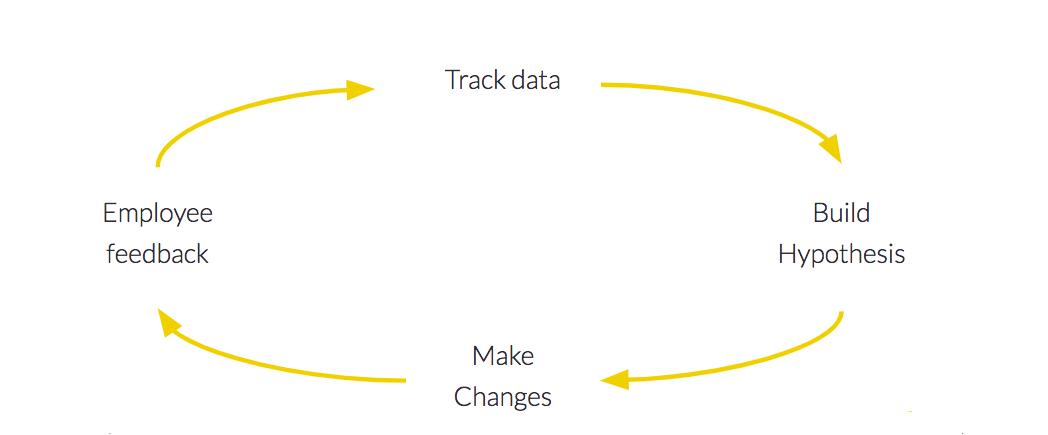 OpenSensors-Iterative Approach