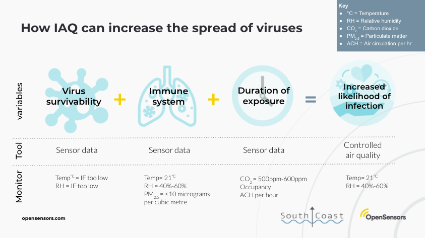 OpenSensors - How IAQ can increase the spread of viruses