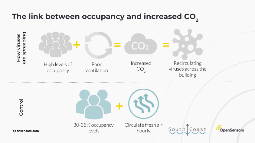 OpenSensors - Link between occupancy and increased CO2