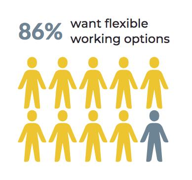 OpenSensors - 86% want flexible work options